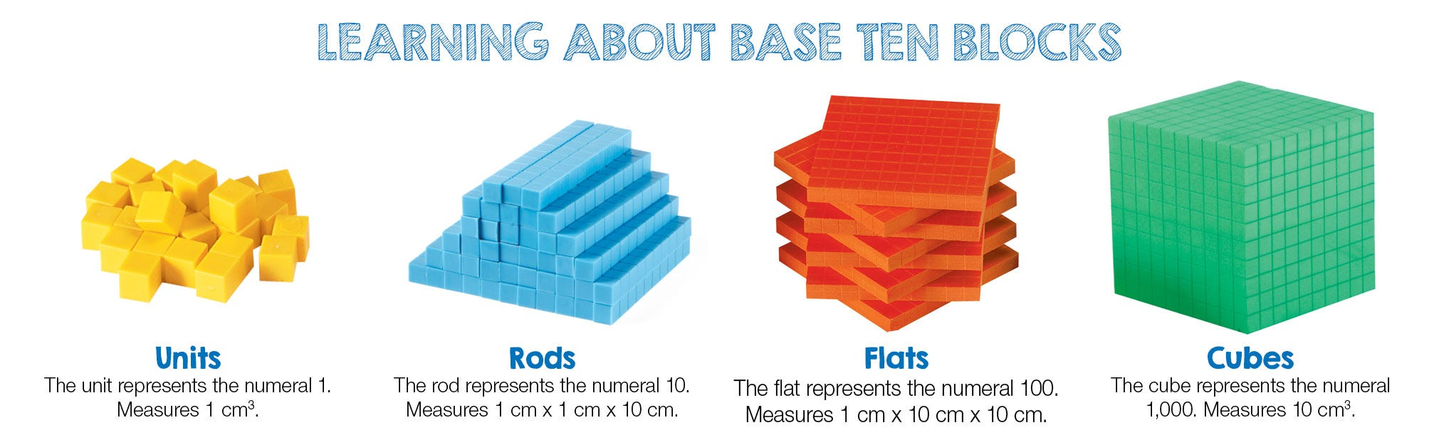 Learn to how to use base ten blocks from hand2mind