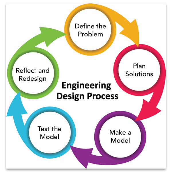 Makerspace carts engineering design process chart
