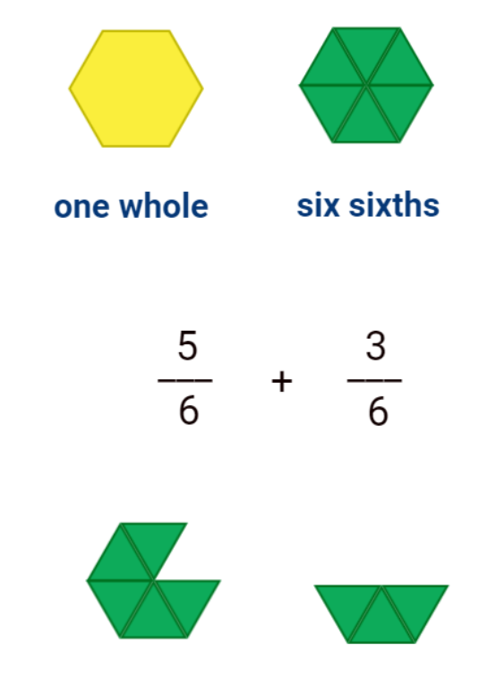 addition of fractions model with fraction tiles