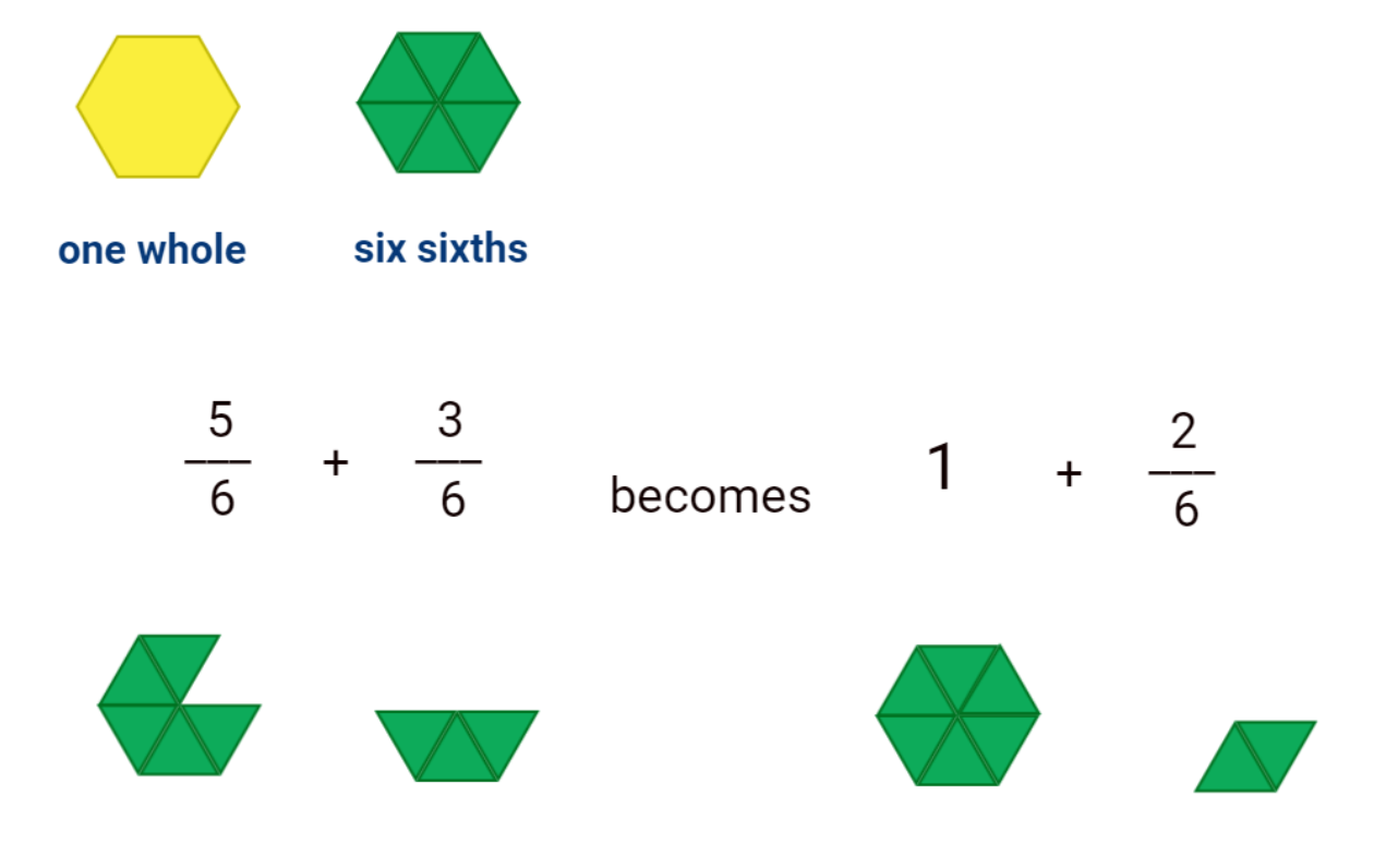renaming the expression of the addition of fractions outcome with fraction tiles