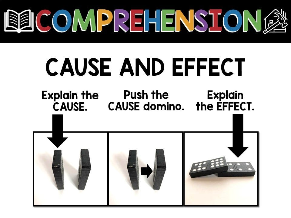 cause and effect comprehension, infographic