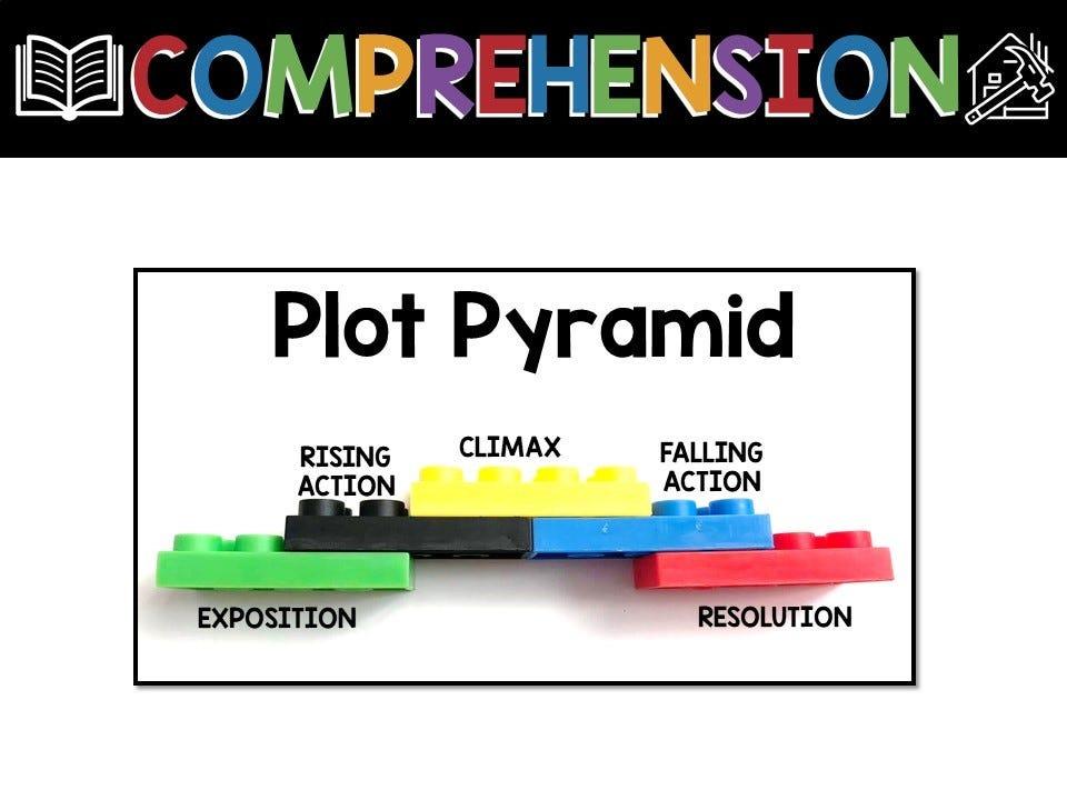 comprehension plot pyramid, infographic