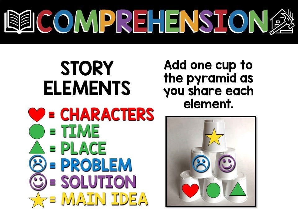 Story elements comprehension, infographic