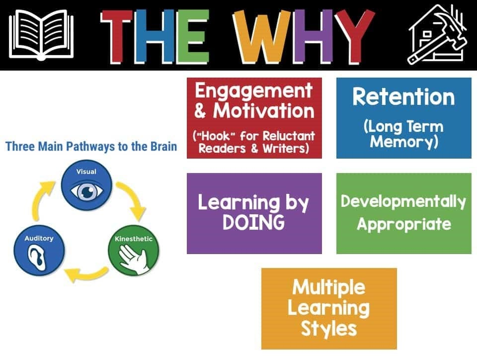 why hands-on literacy is a must in your classroom, infographic