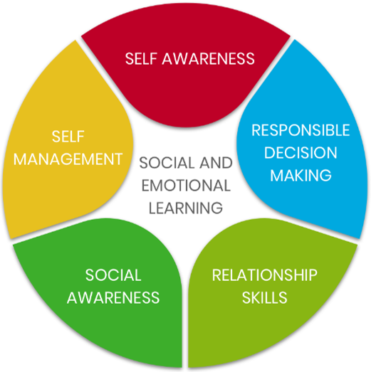 CASEL chart featuring the 5 social emotional learning competencies.  Self-awareness, self-management, responsible decision making, relationship skills, social awareness